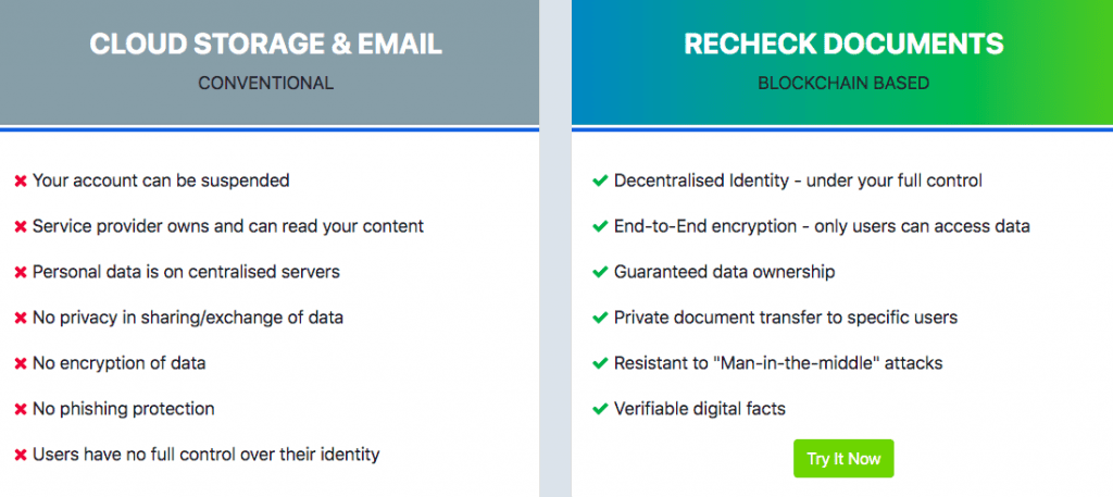 Cloud vs.Recheck storage