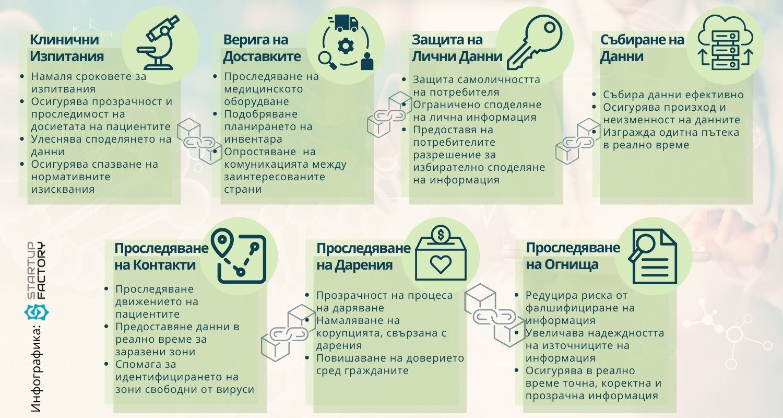Инфографика здравеопазване